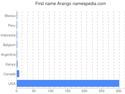 Given name Arango