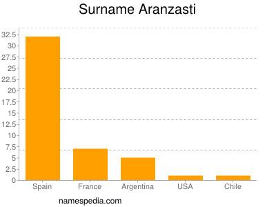 Surname Aranzasti