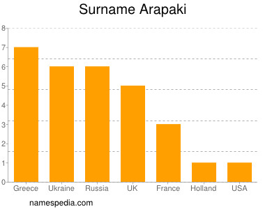 Surname Arapaki