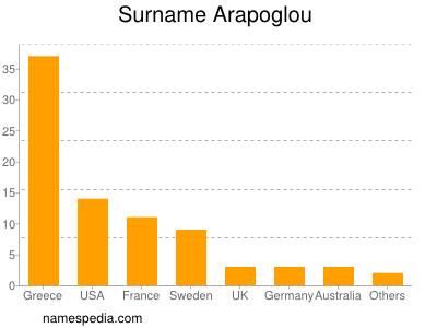 Surname Arapoglou