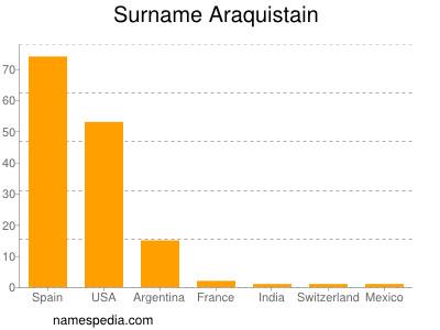 Surname Araquistain