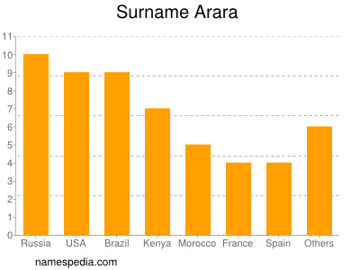 Surname Arara
