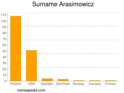 Surname Arasimowicz