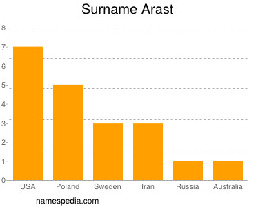 Surname Arast