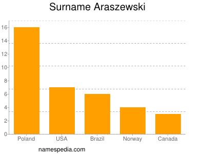 Surname Araszewski