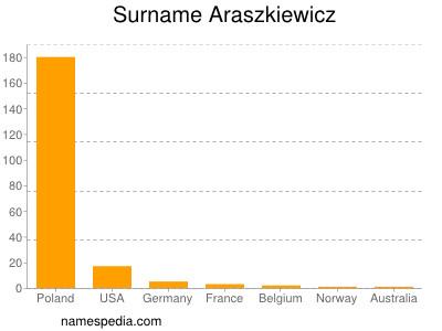 Surname Araszkiewicz