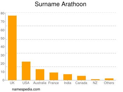 Surname Arathoon