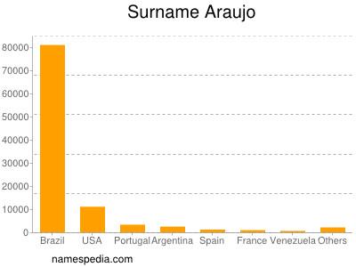 Surname Araujo
