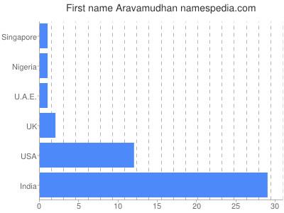 Given name Aravamudhan