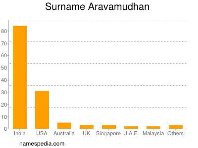Surname Aravamudhan