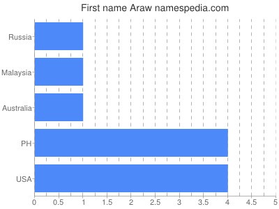 Given name Araw