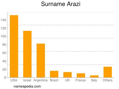 Surname Arazi