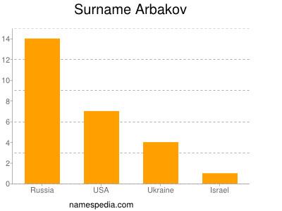 Surname Arbakov