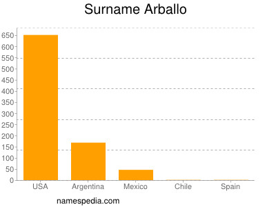 Surname Arballo