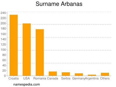 Surname Arbanas