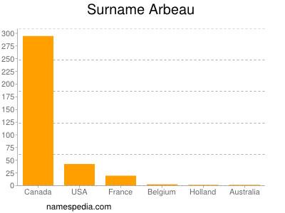 Surname Arbeau