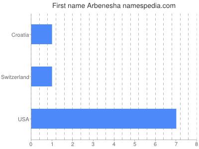 Given name Arbenesha