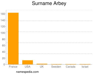 Surname Arbey
