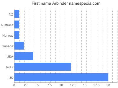 Given name Arbinder