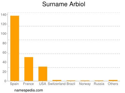 Surname Arbiol