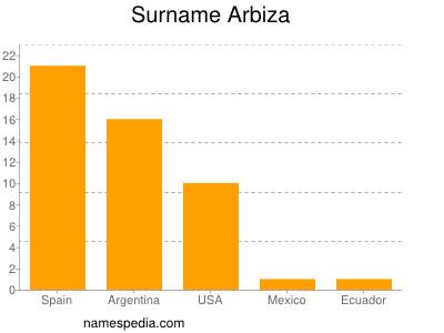 Surname Arbiza