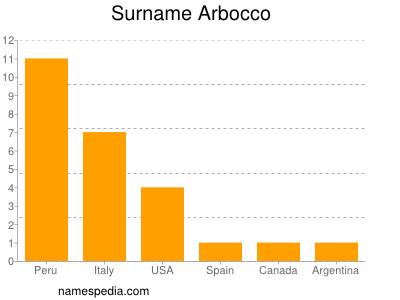 Surname Arbocco