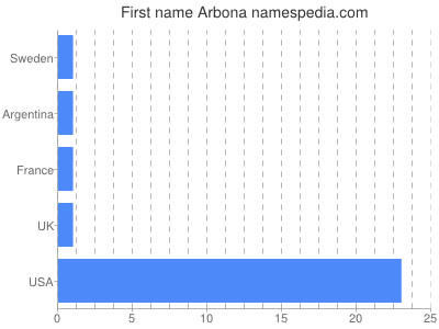 Given name Arbona