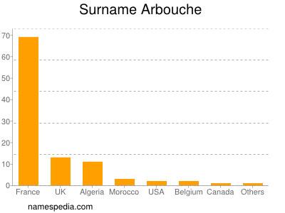 Surname Arbouche