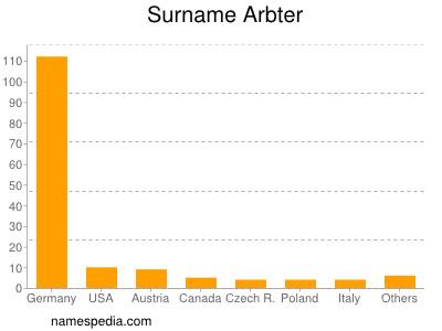 Surname Arbter