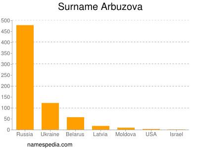 Surname Arbuzova