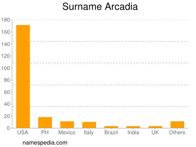 Surname Arcadia