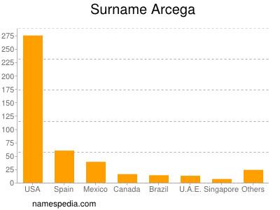 Surname Arcega