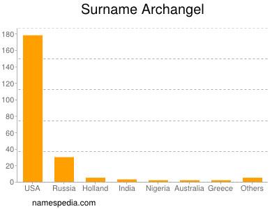 Surname Archangel