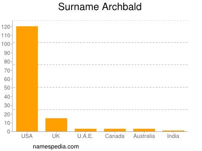 Surname Archbald