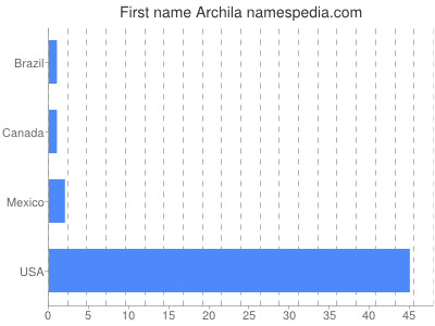 Given name Archila
