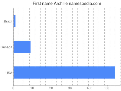 Given name Archille