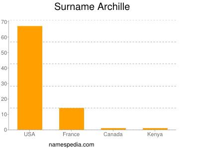 Surname Archille