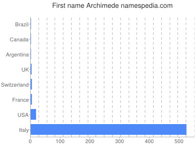 Given name Archimede