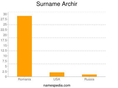 Surname Archir