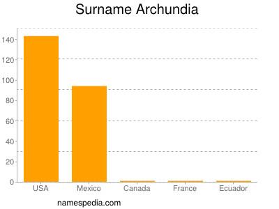 Surname Archundia