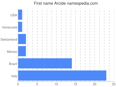Given name Arcide