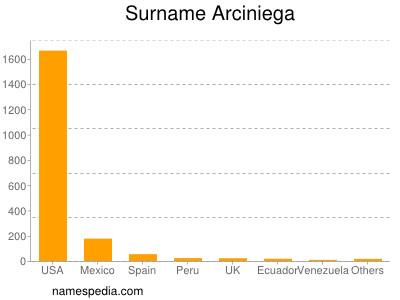Surname Arciniega