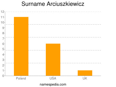 Surname Arciuszkiewicz