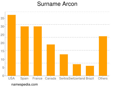 Surname Arcon