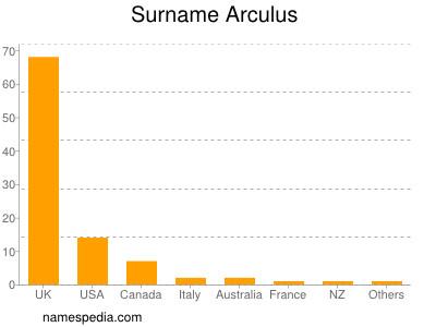 Surname Arculus