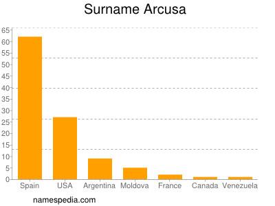 Surname Arcusa