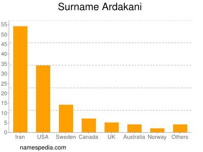 Surname Ardakani