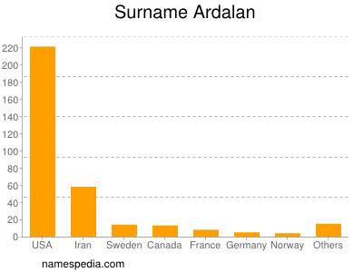 Surname Ardalan