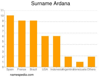 Surname Ardana