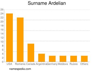 Surname Ardelian